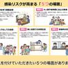 信州トレーニングOyaji日記Vol 178 感染リスクが高まる5つの場面👇