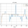 IoTデータ学習して chainerで時系列予測を出力する。