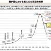 日本の厳しい未来 人生のQOL向上委員会