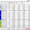 段ボールコンポスト(2018年ふりかえり)