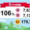 岩手県花巻市1号・2号発電所9月度の総発電量
