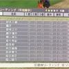 【チャンピオンジョッキー】3年目5月はGⅠ惜敗続き。ダービー初騎乗。