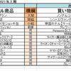 2021年上期・ヒット商品番付~♪