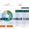 【松井証券の投信工房】運用実績報告(2019年6月28日現在)【プラス幅が大幅拡大】
