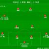 【J1 第7節】FC東京 2 - 1 鹿島 監督の差が如実に表れた点差以上の完敗...解任以外に手立てはあるのか?