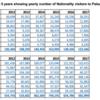 パラオの中国人観光客数は減ったのか?