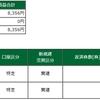 デイトレ結果(2021/02/08)