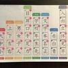 【年長】漢字学習のその後~追加した漢字辞典と問題集