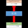 【Unity5】エディタ拡張を複数のクラスに渡って記述する方法