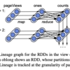 """Reading Notes of """"Discretized Streams: An Efficient and Fault-Tolerant Model for Stream Processing on Large Clusters"""""""