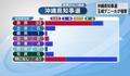 【保存版】出口調査から見る 2018年沖縄県知事選挙 - 「新時代沖縄」玉城デニーの躍進 !