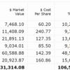 【2020年8月第5W】米国株ポートフォリオの運用状況