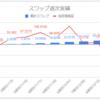 【毎日100円積立/誰でもできるFX少額投資】運用9週目のスワップ不労所得は+7.7円(累計43.3円)でした