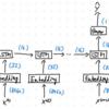 Keras: スパムメッセージをLSTMで分類する