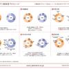 JALとANAの顧客層の比較