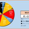 2020年14週目の資産報告(4/4)