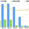 中国の投資動向を決めているBATJ。人工知能とシェアリング経済に集中投資