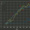 準オリジナル戦略(寄成押し目買い)m5_2mの長期間バックテストと実際の振り返り