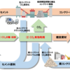 【NEDO】セメント製造工程でカーボンリサイクル技術確立へ