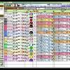 菊花賞前日、富士ステークス当日、 室町ステークス 競馬予想参考データ 2016年 「競馬レース結果ハイライト」≪競馬場の達人,競馬予想≫