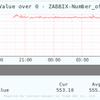 System Answer G2でWindows ZABBIX Agent経由でパフォーマンスモニタを取る