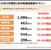 時価総額1000億超え!営業利益60%成長のSaaS会社「ラクス(3923)」