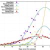 イタリアにおける新型コロナウイルス による死者数:ついに中国を抜く...