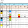 【展開予測シート】2018/8/26-11R-札幌-キーンランドC展開予測