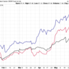 AmazonとGoogleの株価は割高か?