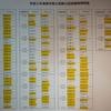 令和2年度海事代理士試験の口述合格率について