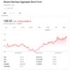 wealthnavi[ウェルスナビ]/AGG iシェアーズ・コア 米国総合債券市場 ETFから2018年の分配金にかかる源泉税の還付を受領(2019年5月)