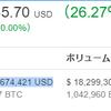 Bitcoin230万円突破!トヨタ自動車を抜く!