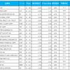 【配当貴族】S&P500に含まれる25年以上増配の銘柄一覧(2018年2月)