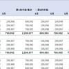 ピボットテーブル用の元データに年度・四半期・月フィールドを作成する