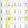 新型コロナウイルス、都道府県別、週間対比・感染被害一覧表 (11月20日現在)