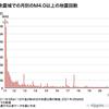 東日本大震災10年の振り返り