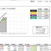 【運用成績】 17.26week (17/06/31) 年初来 +14.5%