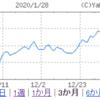 【吉野家】夕食強化でも株価ダウン
