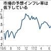 予想インフレ率(期待インフレ率、ブレーク・イーブン・インフレ率)と物価連動国債