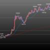 欧州時間の米ドルの見通し ドル売りよりも円買いの動きに