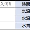 【8月陸王ダービー】8/05(水) 1日目【釣果報告】