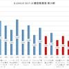 bリーグ 2017-18シーズン 第29節 観客動員数 (2018-4-20 - 2018-4-22)