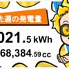 10/18〜10/24の総発電量