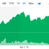 株式投資(アメリカ)