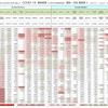 新型コロナウイルス、国別・人口あたり新規感染者数(6月30日現在) / List of COVID-19 cases per population by country, as of June 30