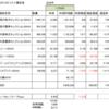 三井住友信託銀行 ファンドラップ解約 もの足りなかった