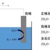 電気分解とイオン化傾向の関係