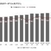【セブン銀行】オリンピックもあってATM利用件数増加か「7月の月次分析」