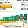 追補 銀行株編 またリーマン級のショックが来たら配当金生活はどうなる?