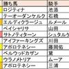 秋のダートを振り返る(東京編)【チャンピオンズCウィーク②】